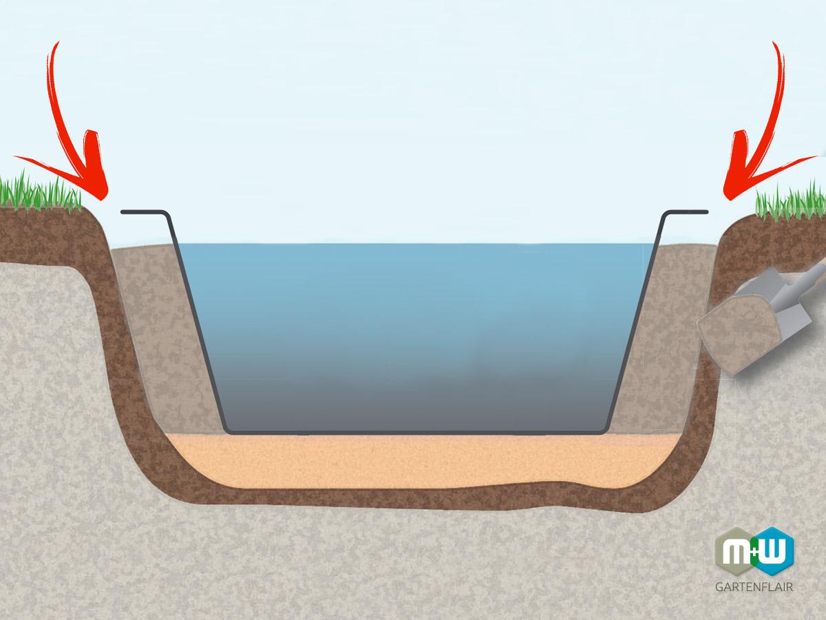 MW Teichbecken einbauen | Teichbecken fortführen